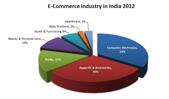 ecommerce industry in india 2012