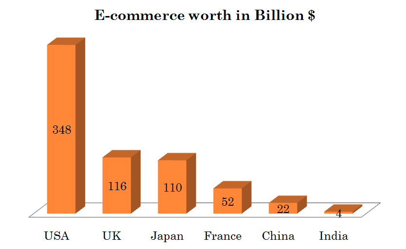 ecommerce worth by country