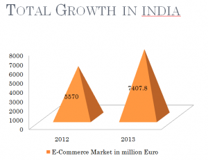 total e-commerce growth in India